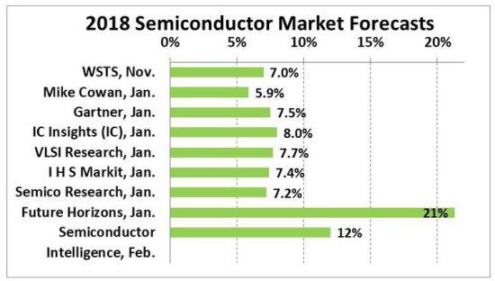 Marché des semiconducteurs : la profession table sur une croissance de 9,5% en 2018