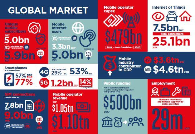 Horizon 2025 : 1,2 milliard de connexions mobiles en 5G ; 25 milliards de connexions IoT