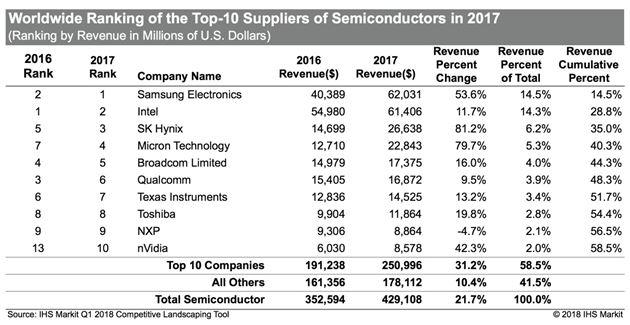 Classement 2017 des fabricants de semiconducteurs : Nvidia entre dans le Top10
