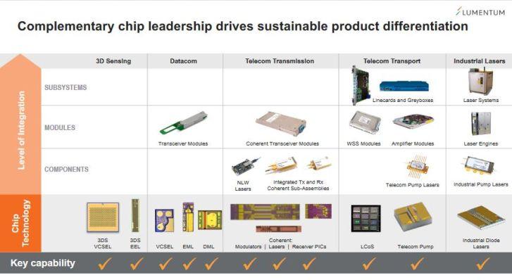 Composants optiques : Lumentum acquiert Oclaro pour 1,8 milliard de dollars
