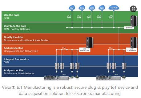 Plateforme de gestion des données et des opérations de fabrication en électronique | Siemens