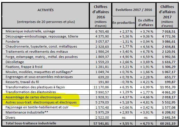 Le marché français de l'assemblage de cartes en sous-traitance a crû de 5% en 2017