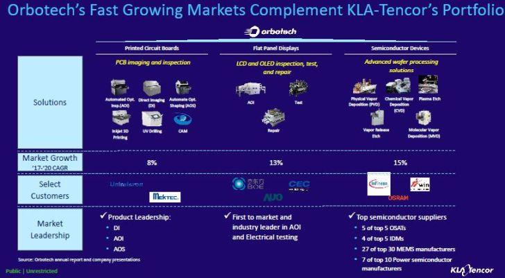 KLA-Tencor rachète Orbotech pour 3,4 milliards de dollars