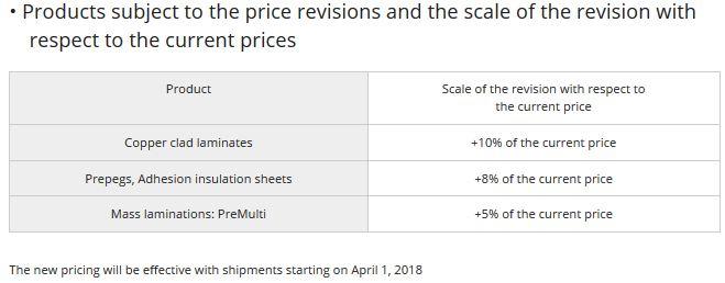 Panasonic augmente le prix de ses matériaux pour circuits imprimés
