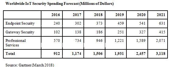 Les dépenses mondiales de sécurité IoT atteindront 1,5 milliard de dollars en 2018