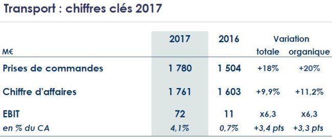 Le chiffre d'affaires de Thales a progressé de 7,2% en 2017