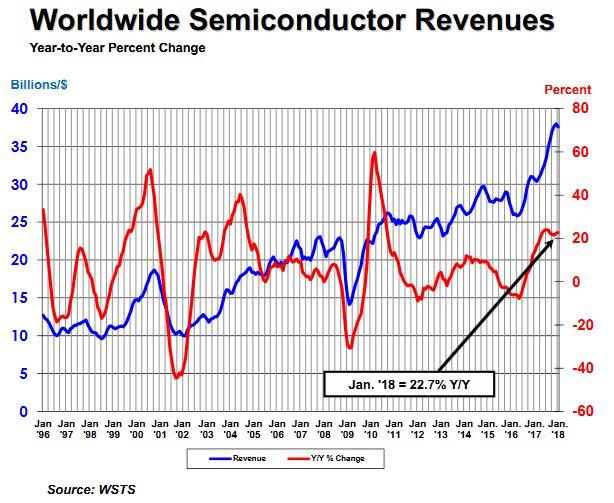 Janvier démarre fort pour les ventes de semiconducteurs