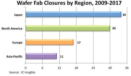 92 fermetures d'unités de production de semiconducteurs depuis 2009
