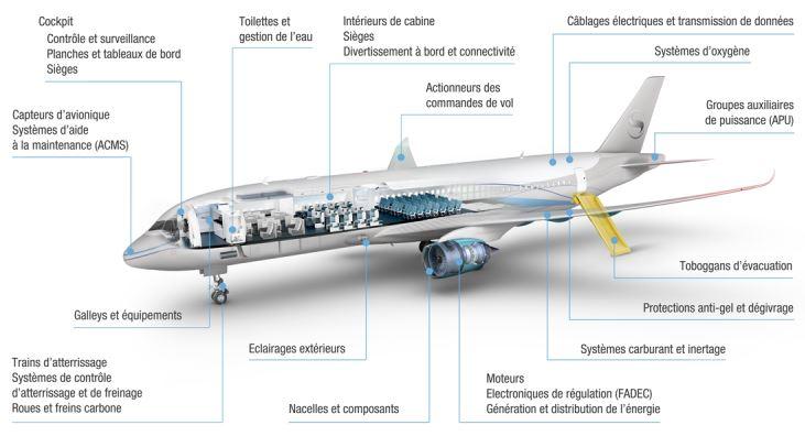 Safran détient désormais 97,57 % du capital de Zodiac Aerospace