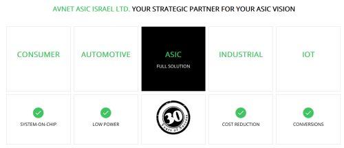 Samsung Electronics s'associe à Avnet ASIC Israël en conception ASIC