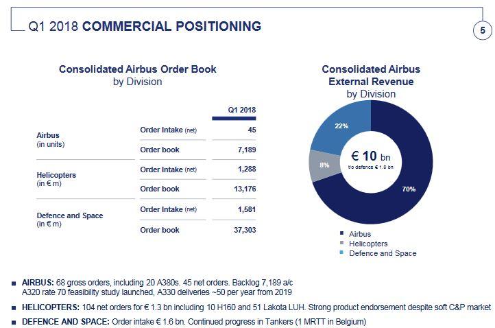 Airbus prévoit de livrer environ 800 avions commerciaux en 2018