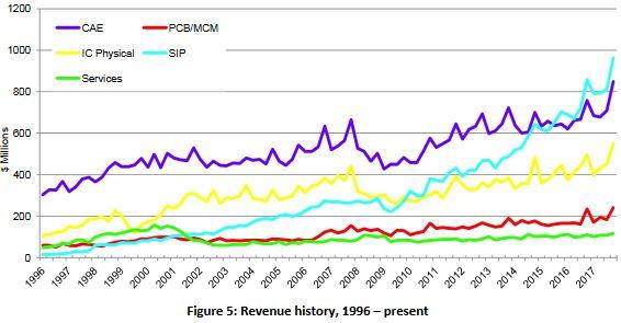 Huit années de hausse de suite pour le marché mondial de la CAO