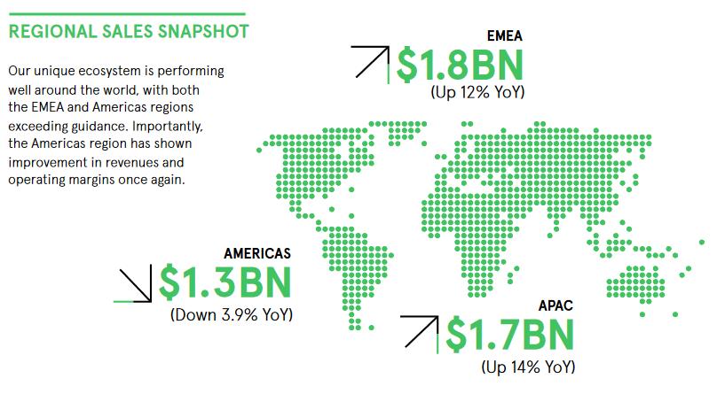 Les ventes trimestrielles d'Avnet ont bondi de 12,2% en Europe