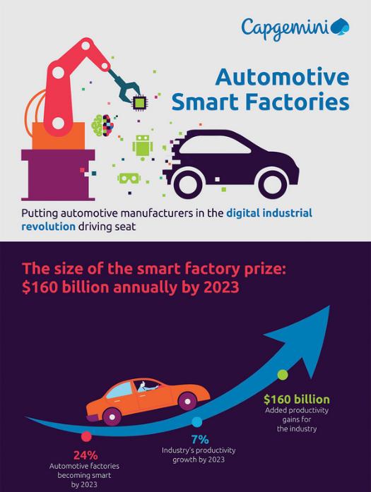 Les usines intelligentes pourraient faire gagner 160 milliards de dollars par an à l'industrie automobile