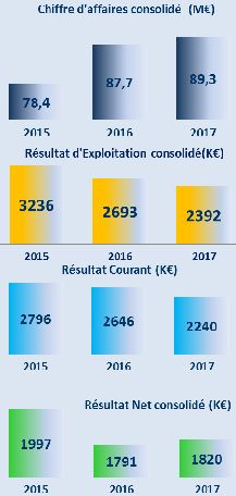 Bénéfice net de 1,82 M€ pour Cofidur en 2017