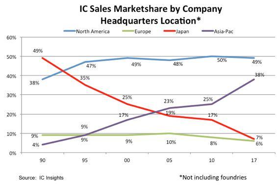 Les fabricants de semiconducteurs européens ont perdu 33% de part de marché depuis 1990