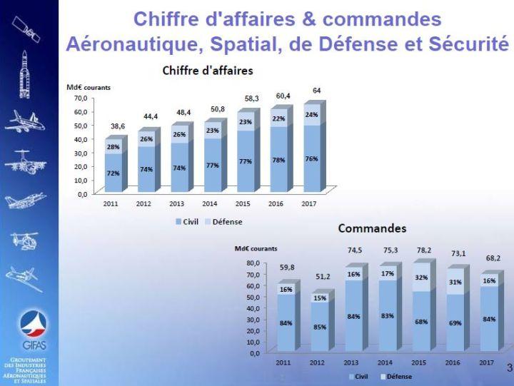 Commandes supérieures au chiffre d'affaires pour l'industrie française aéronautique et spatiale