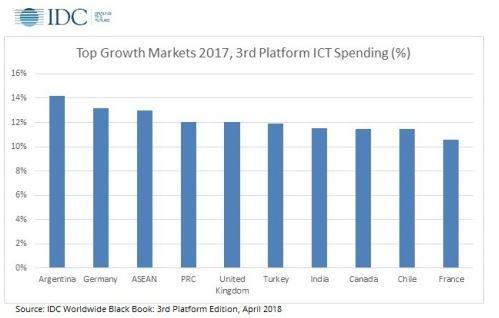 La Chine représente 28% des dépenses mondiales dans l'IoT