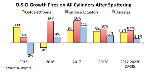 Hausse record depuis 2010 pour les ventes en optoélectronique, capteurs/actionneurs et discrets