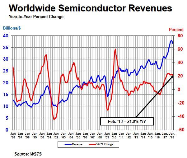 19e mois de hausse sur un an pour les ventes de semiconducteurs