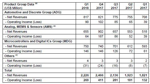 STMicroelectronics enregistre une hausse de 22,2% de ses ventes trimestrielles