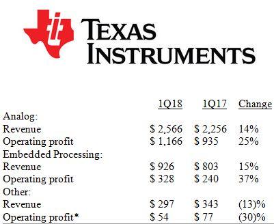 11% de croissance annuelle pour les ventes trimestrielles de Texas Instruments