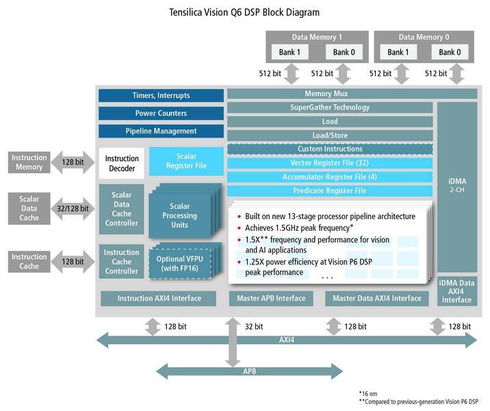 DSP pour applications de vision et d'intelligence artificielle   Cadence