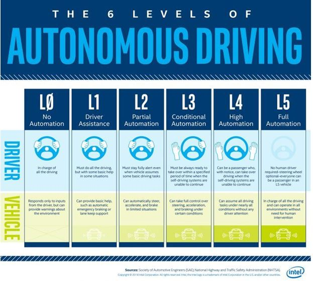 8 millions de voitures autonomes et 36 millions de lidars en 2025 ?