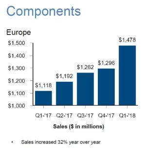 Les ventes trimestrielles de composants d'Arrow en Europe ont bondi de 32%