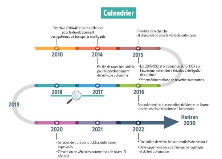 Des véhicules autonomes de niveau 3 circuleront en France en 2020