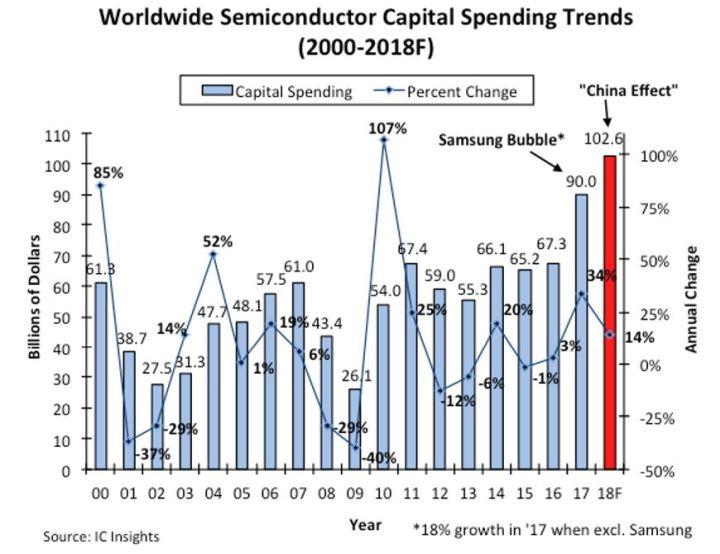 Les investissements en semiconducteurs pourraient dépasser 100 milliards de dollars pour la première fois en 2018