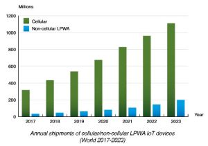 Les réseaux IoT cellulaires joueront un rôle clé dans l'avenir de la 5G