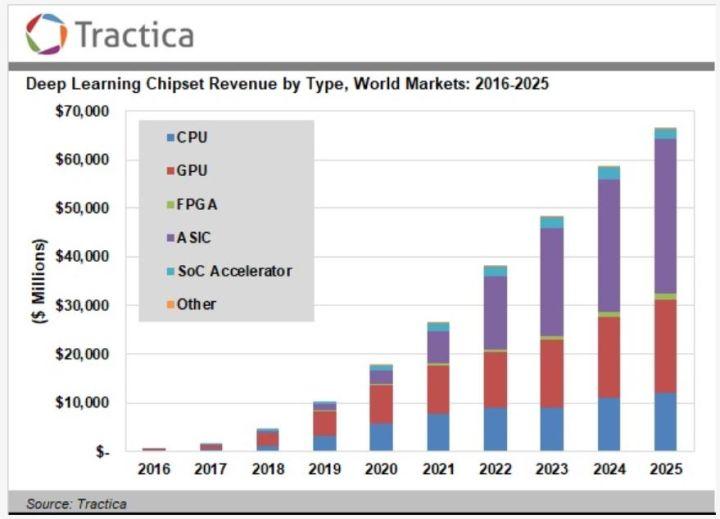 Semiconducteurs pour l'apprentissage profond : 66,3 milliards de dollars en 2025 ?