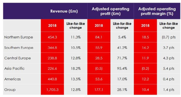 Les ventes annuelles de RS ont progressé de 10,5% en Europe du Sud