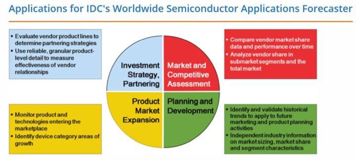 Vers une croissance de 7,7% du marché des semiconducteurs en 2018