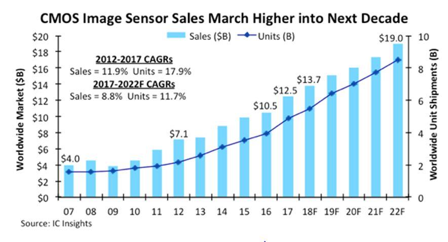 L'automobile tire à présent le marché des imageurs CMOS