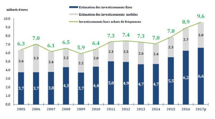 9,6 milliards d'euros pour les investissements des opérateurs télécoms en 2017