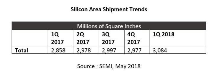 La consommation de tranches de silicium atteint son plus haut historique