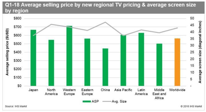 Le marché des téléviseurs a progressé de 7,9% au 1er trimestre