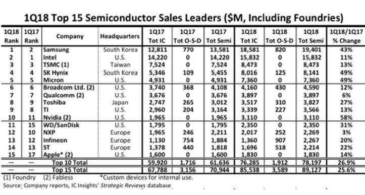 ST, Infineon aux avant-postes de la croissance hors mémoires au 1er trimestre