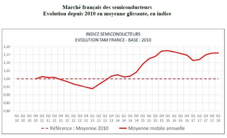 Distribution et automobile absorbent les 2/3 du marché français des semiconducteurs