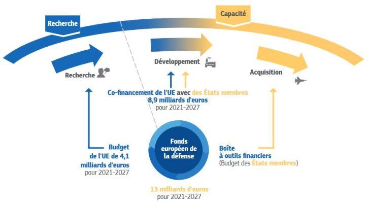Un Fonds européen de la défense de 13 milliards d'euros