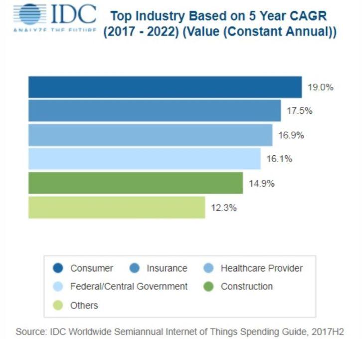 Technologies de l'IoT : 1200 milliards de dépenses en 2022 ?