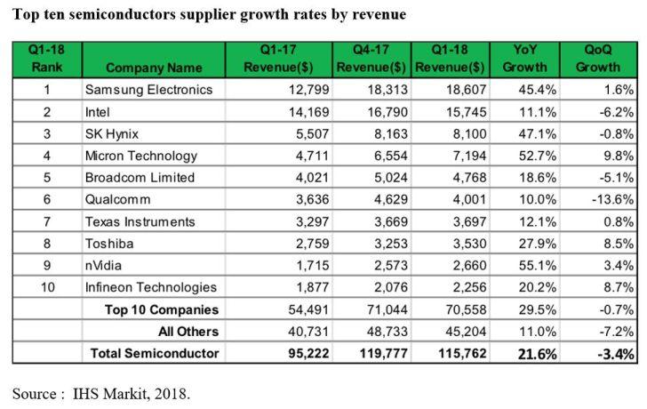 Micron, Infineon et Toshiba en tête de la croissance au 1e trimestre