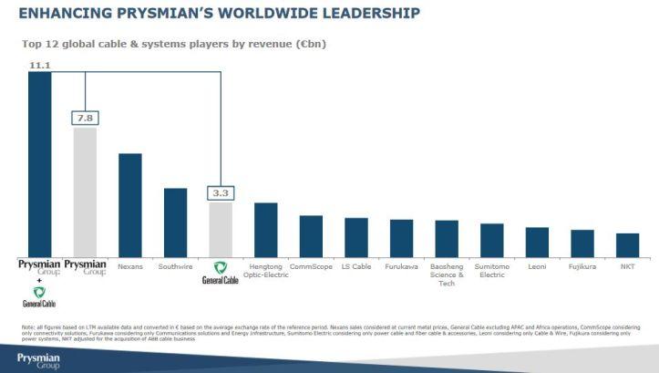 Prysmian finalise l'acquisition de General Cable