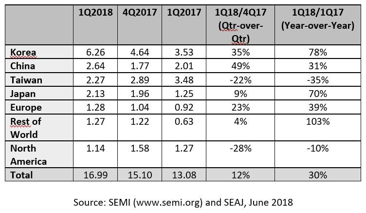 Equipements pour SC : investissement record au 1er trimestre