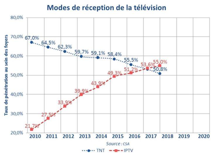 Diffusion TV : la TNT n'est plus majoritaire en France