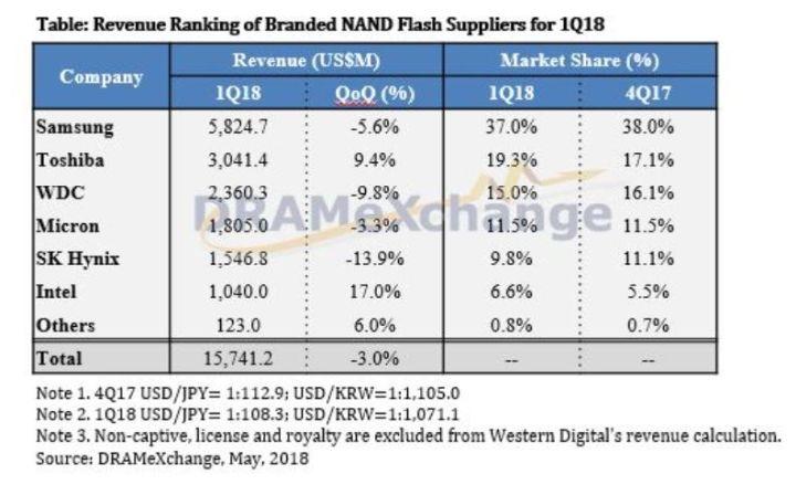 Toshiba conserve indirectement 40,2% de Toshiba Memory