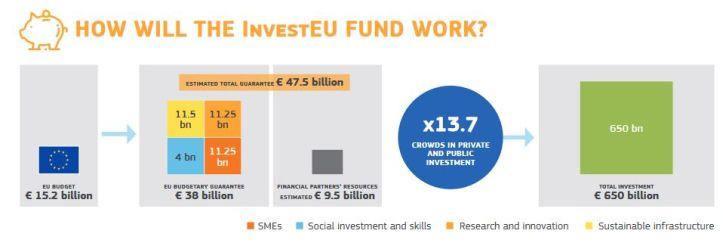 L'Europe propose d'investir 9,2 milliards d'euros dans le numérique et 16 milliards dans le spatial