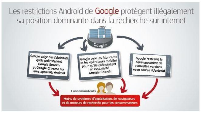 L'Europe inflige à Google une amende de 4,34 milliards d'euros concernant Android